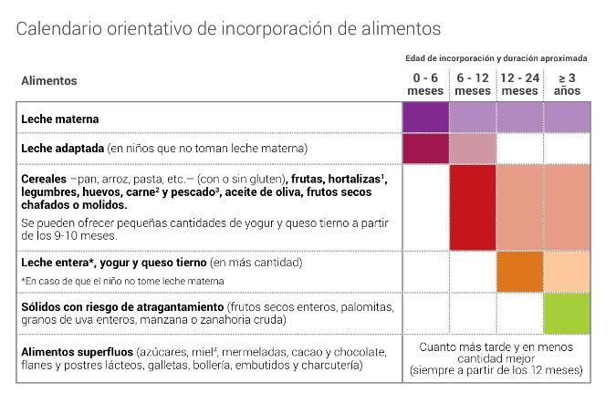 Remendaciones de la Agencia Catalana de la Salud Pública